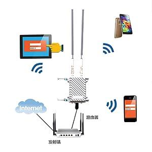 WiFi Outdoor Omni Antennas
