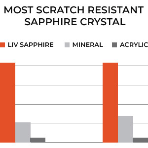 most scratch resistant sapphire crystal