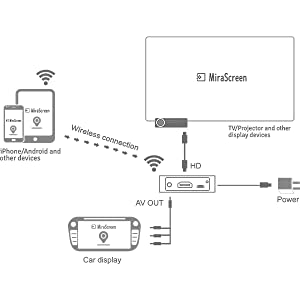 screen mirroring adapter for car