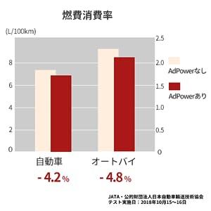 燃費消費率データ