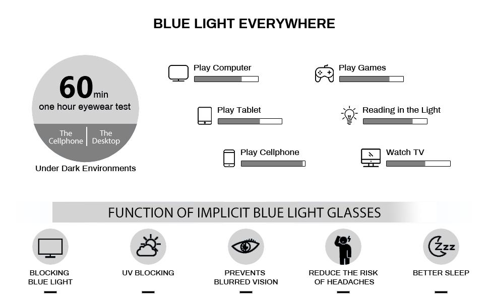 function of blue light glasses