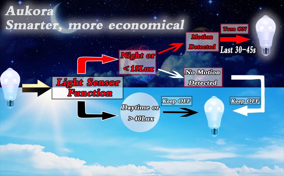 motion snesing light bulb