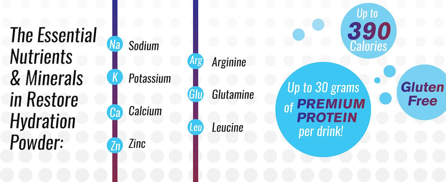 minerals high protein gluten free