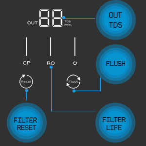 real-time TDS reading, life monitoring RO system