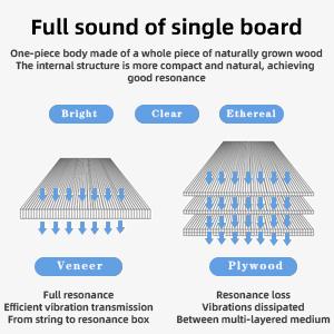 Single board molding