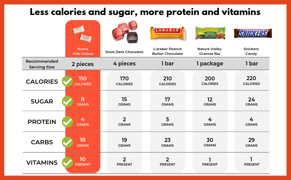 low calorie low sugar high protein vitamin c fiber calcium iron strong portable office snack