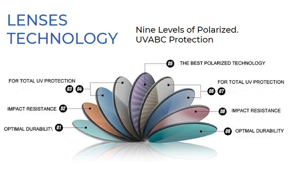 Nine Levels Polarized Lenses Technology
