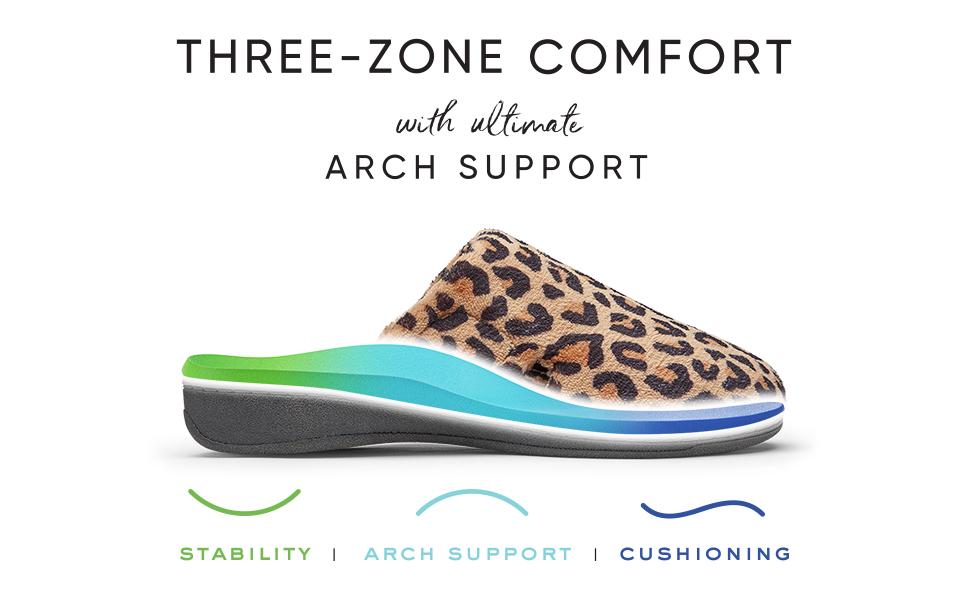 Three Zone Comfort