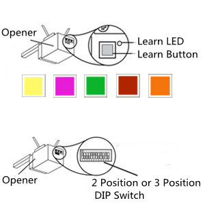 Compatible with purple/yellow/green learn button and DIP switch garage door opener.