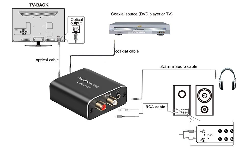 DAC Audio Óptico Coaxial