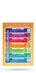 The Recording Process