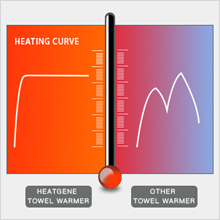 FAST HEATING & ENERGY EFFICIENT