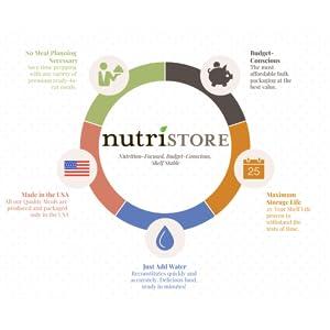 nutristore meals food storage supply