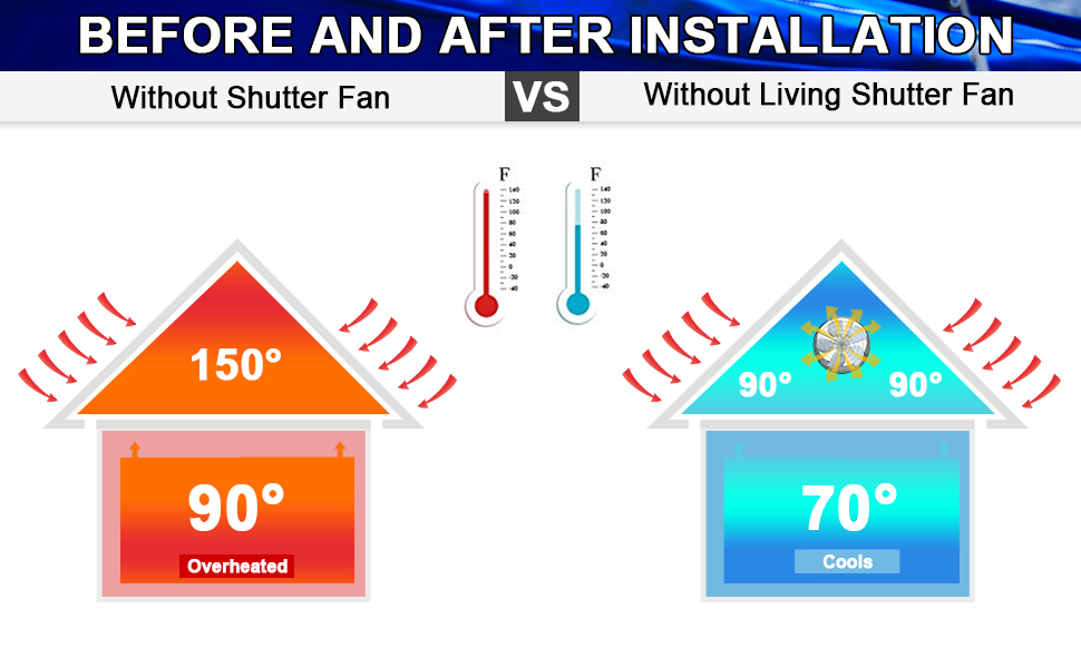 The benefits of the attic fan