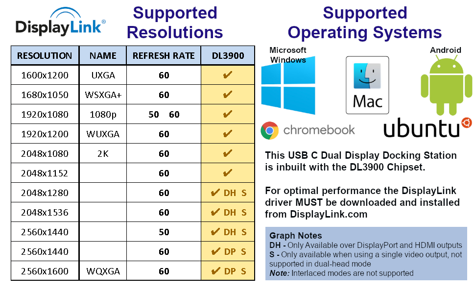 DisplayLink Docking Station Dock Dual Display Driver DL3900 2K Monitor two monitors Mac Windows
