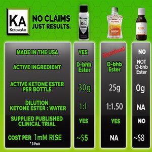 Compare Hvmn to KetoneAid