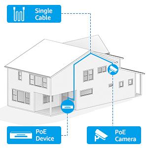 POE CCTV System