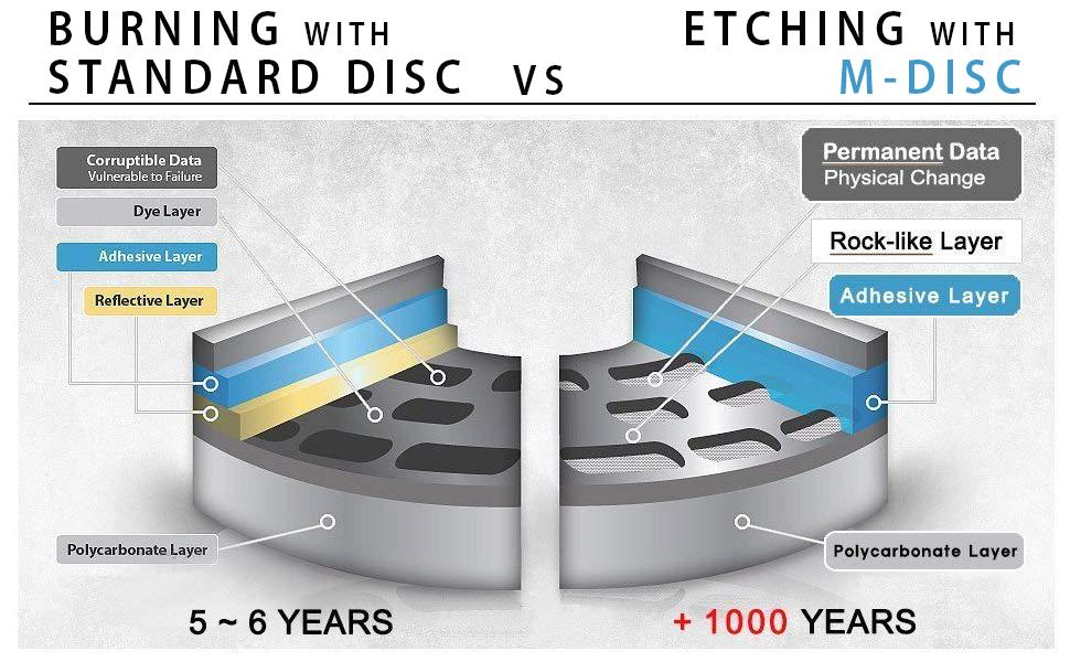 MDISC, M-disc, BD blu-ray duplication