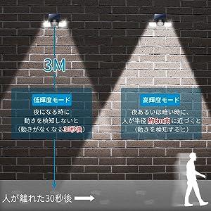 ソーラーライト 2灯式 センサーライト 投光器 LED ソーラーライト 人感 センサー 自動点灯 Ip65 250 ルーメン