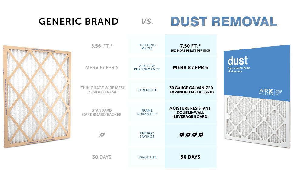 Generic vs AIRX FILTERS Dust