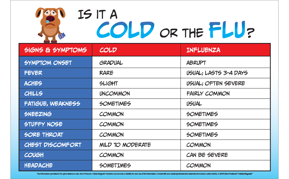 Amazon Com Cold Or The Flu Poster Flu Vs Cold Poster Kids