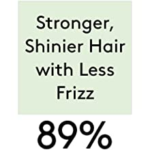 Stronger, shinier hair with less frizz