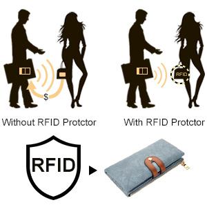 Tecnología de bloqueo RFID
