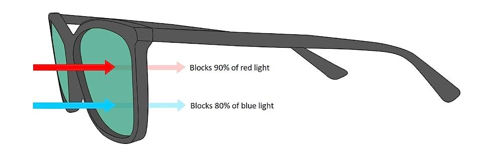 MigraLens blue light blocking glasses computer glasses migraine relief photophobia sunglasses filter