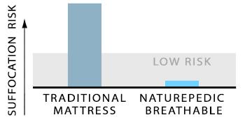 Naturepedic breathable mattress - suffocation risk diagram