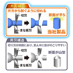 改良ニッパー コンテンツ3 片刃構造