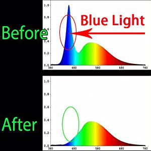 computer screen glasses eyeglasses reading bluelight blocker technology gifts headache relief UV Ray