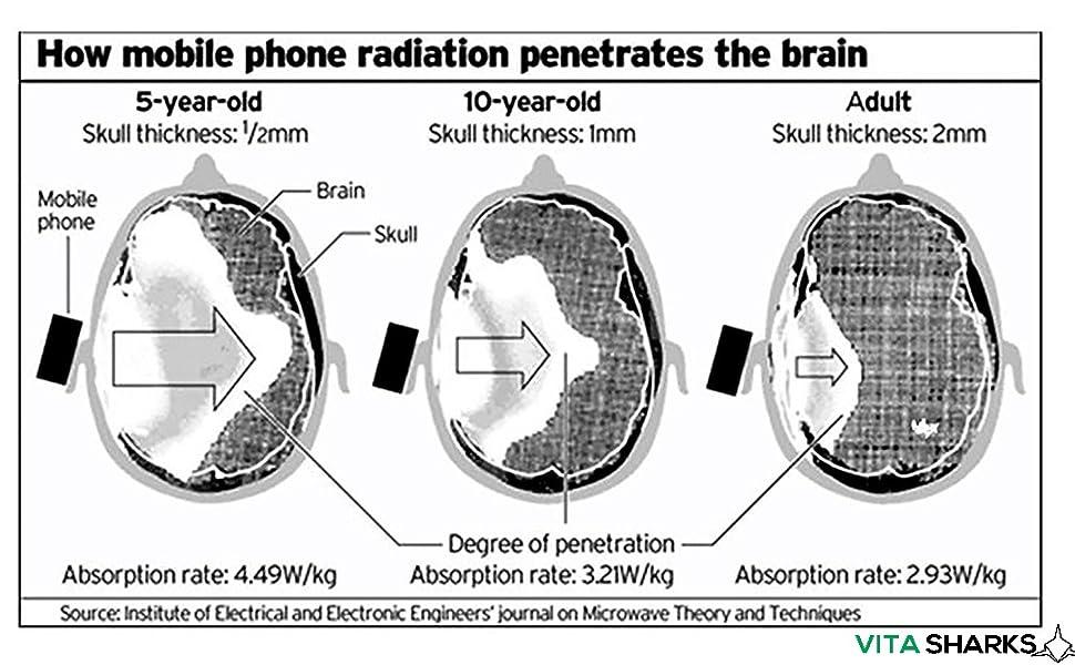 radiation blocker