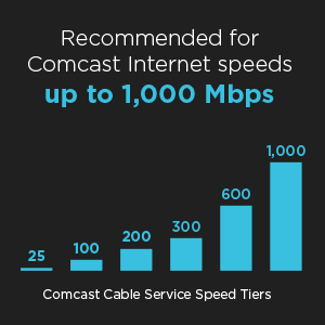 Recommended for Comcast Internet speeds up to 1,000 Mbps.