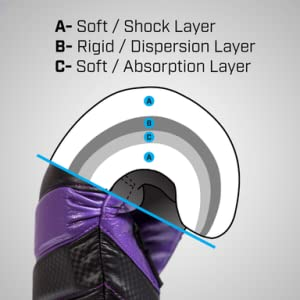 Diagram Showing The Four Layers of Foam