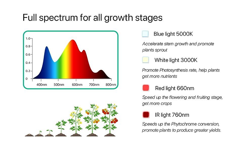 WIFI LED GROW LIGHT