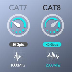 CAT8 VS CAT7