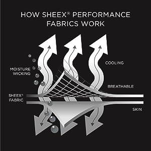 How do SHEEX Work