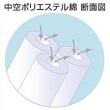 中空ポリエステル綿