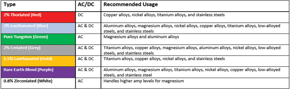10 x Tungsten Electrode W//WP GREEN WIG-Needles Tungsten Needle Tungsten Needles