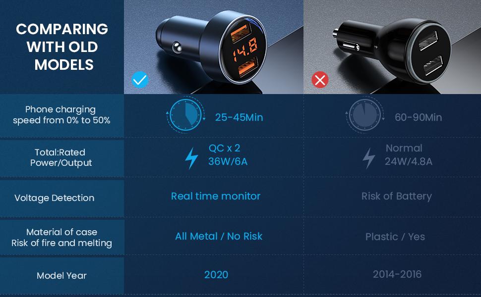 Fast Car Charger Cigarette Lighter USB Charger USB Car Charger Car Charger Adapter