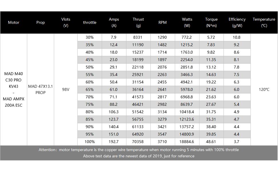 MAD M40 C30 IPE 43Kv benchmark