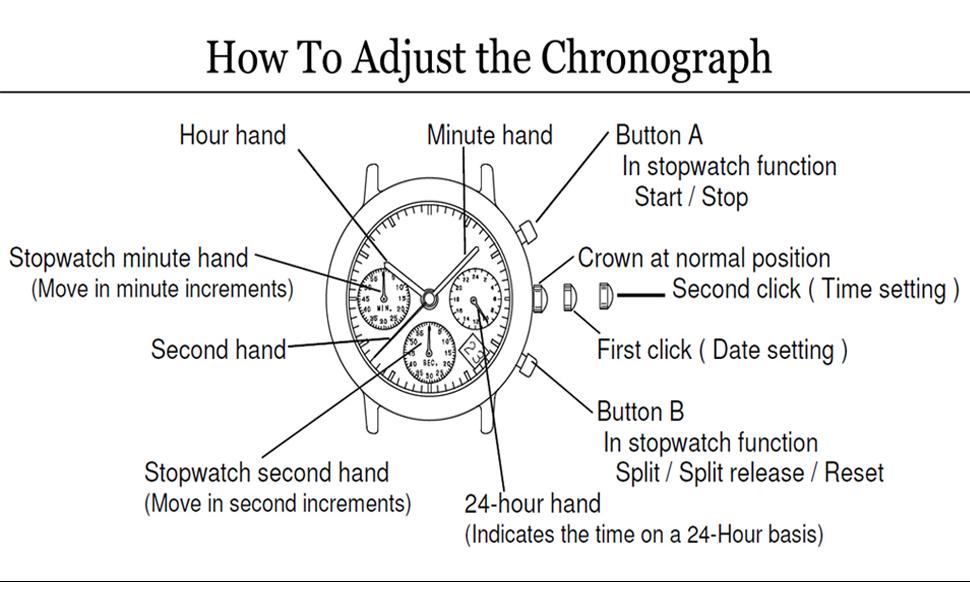 Da acquistare per regolare l'orologio