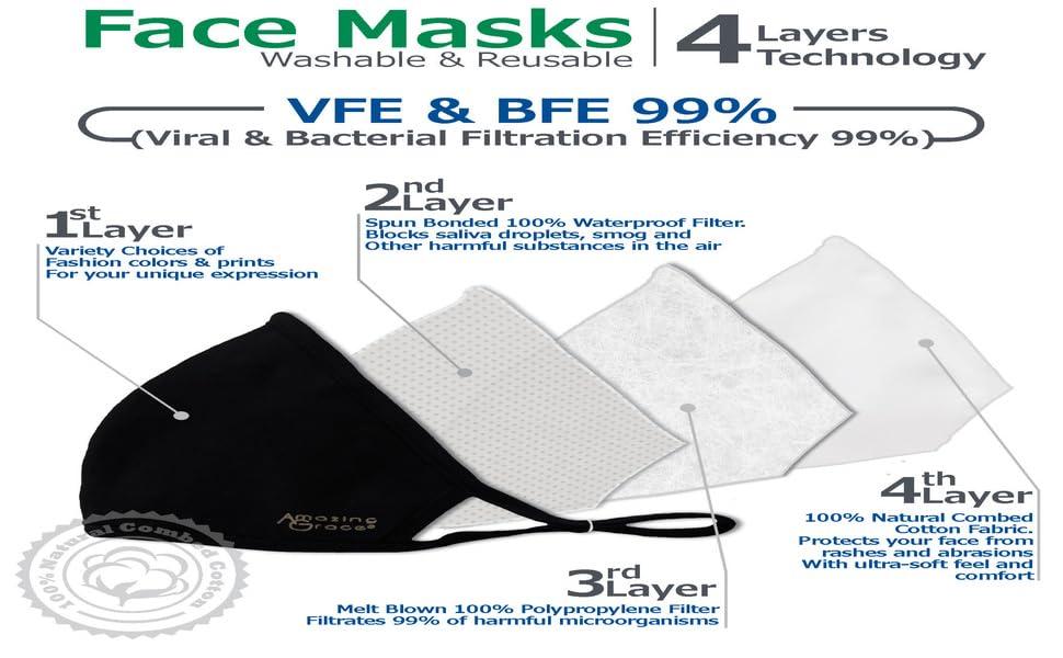 Amazing Grace Masks are made of Quadruple Layers.