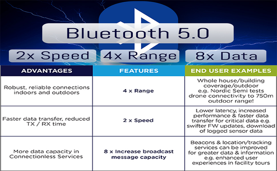 What's the advantages of Bluetooth 5.0?