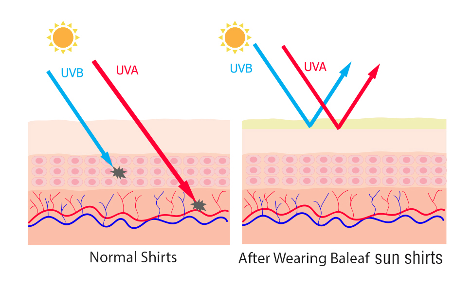 UV Protection: Pretty amp;Protective, everyone with fair skin should have one!