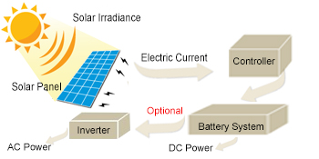 How solar panel works