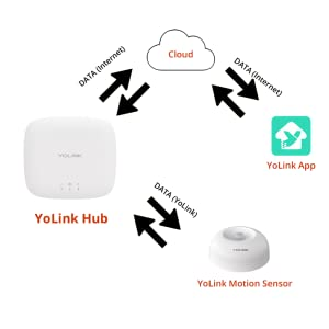 Yolink hub is required