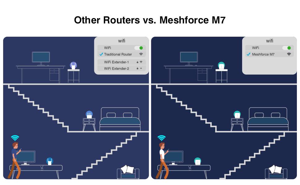 M7 mesh wifi system