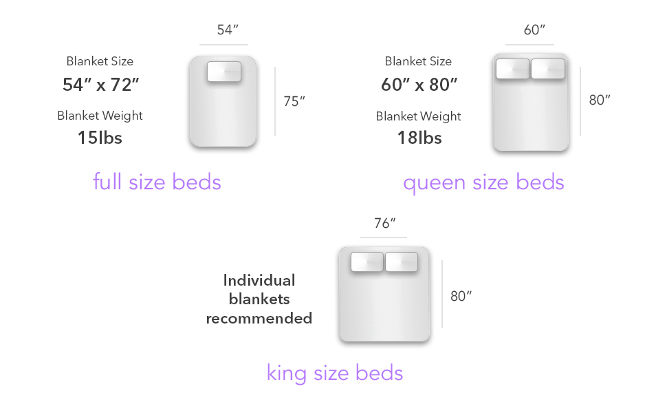 weighted blanket full size queen king 54x72 48x72 60x80 inch bed adult kid twin