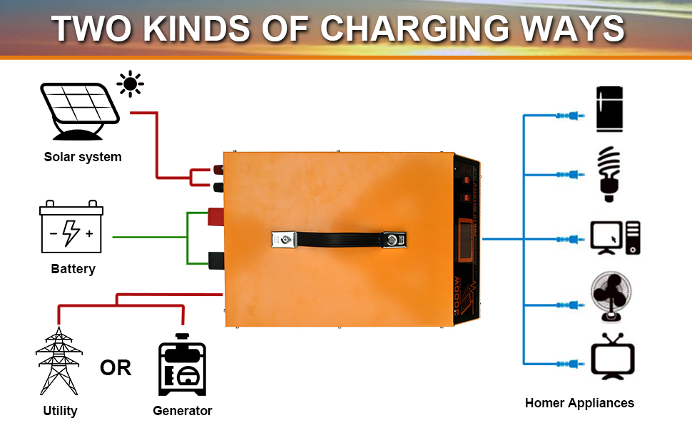 two kinds of charging ways